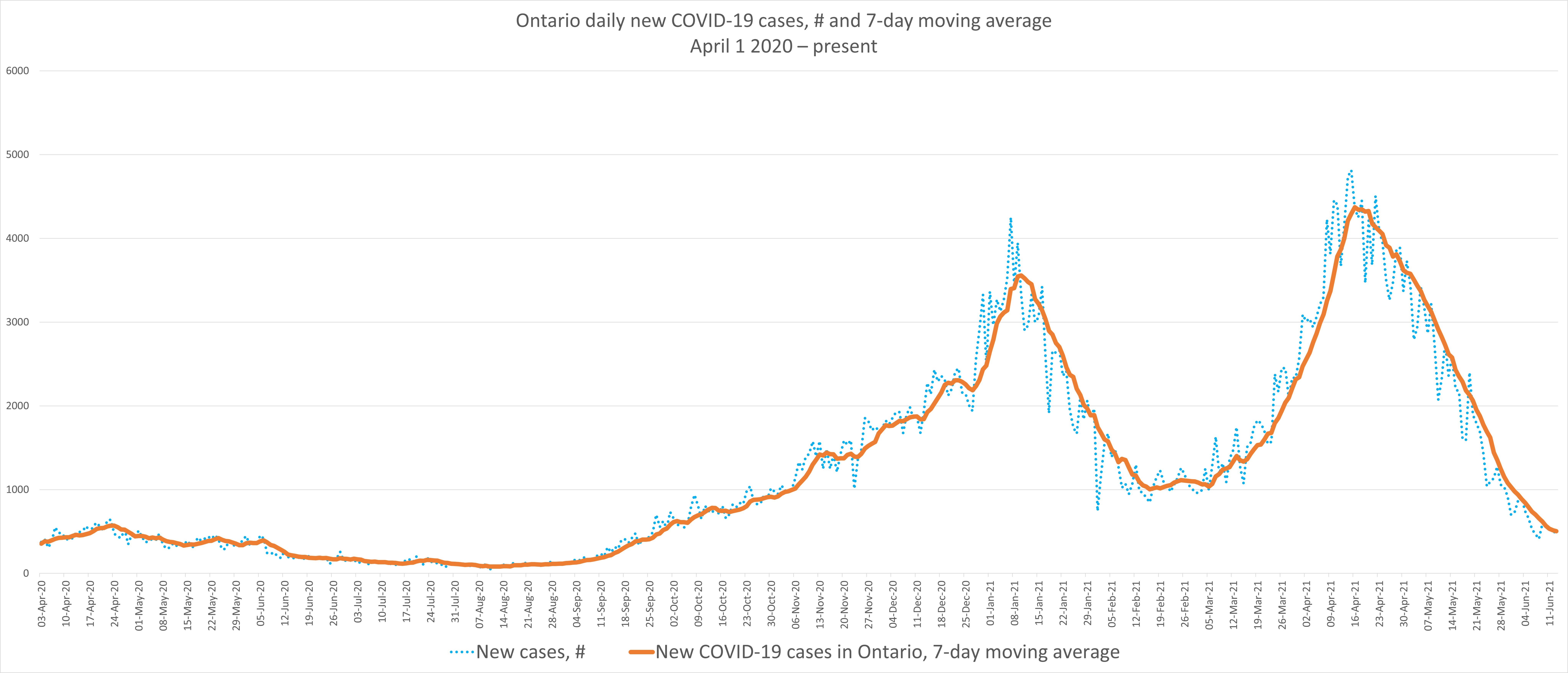 Graphs showing COVID-19 data in Ontario