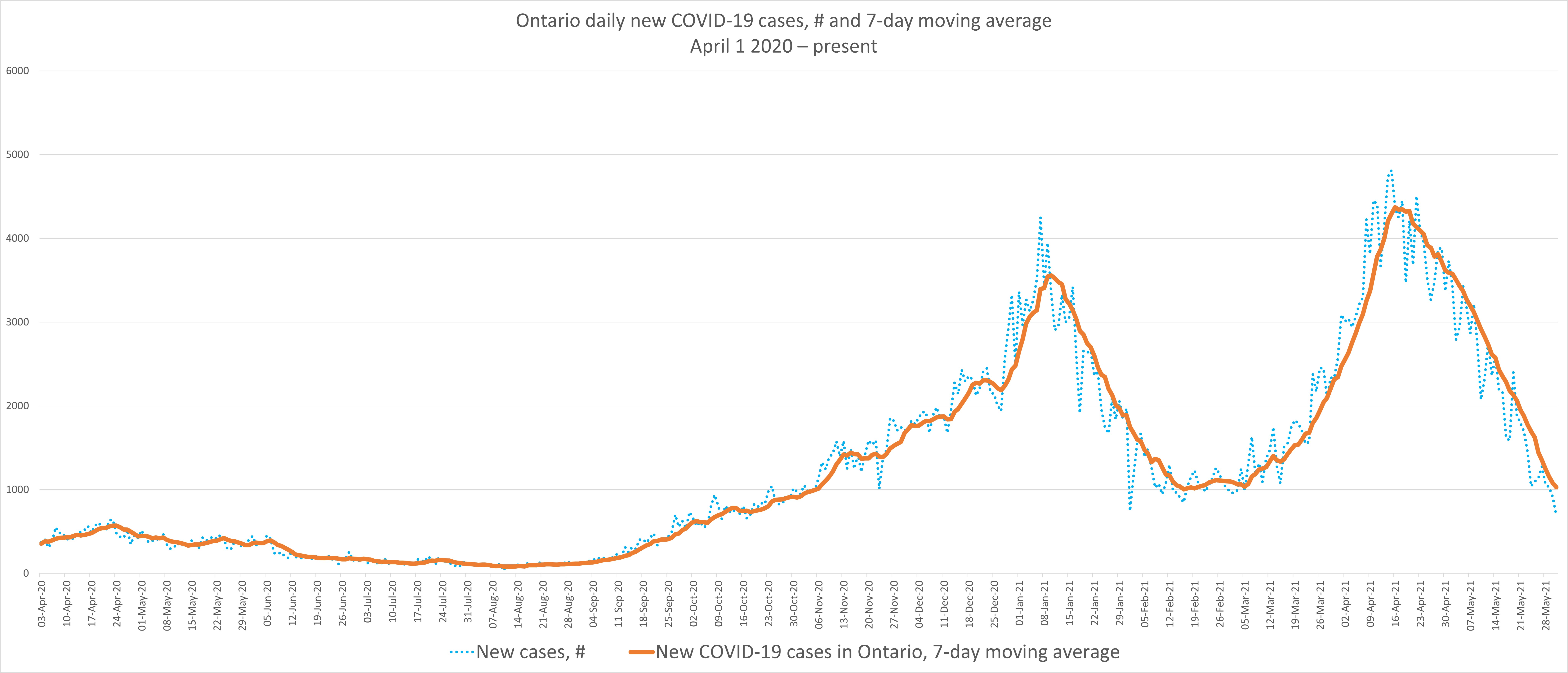 Graph showing COVID-19 data in Ontario