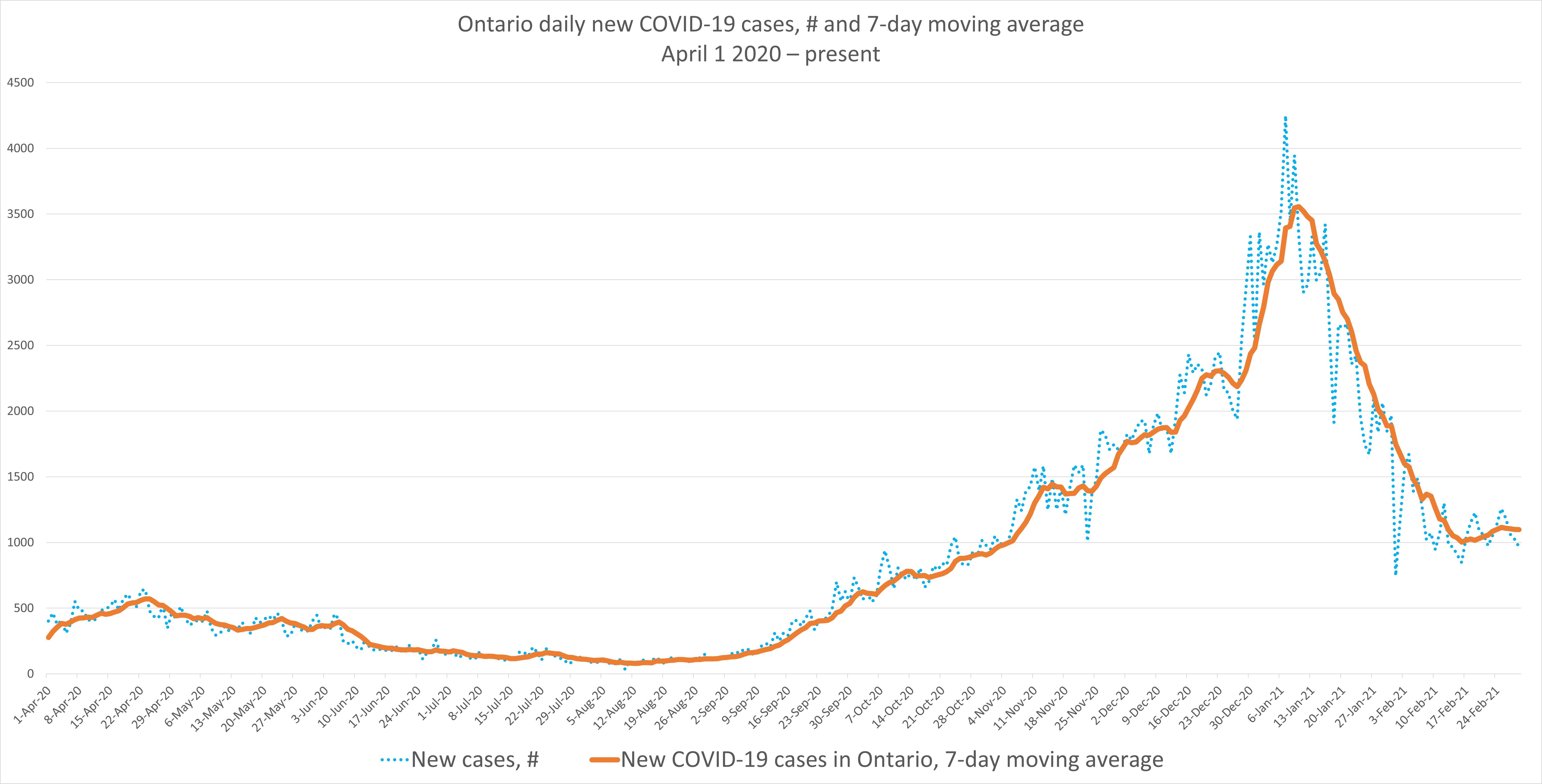 JMM Covid Graph March 2