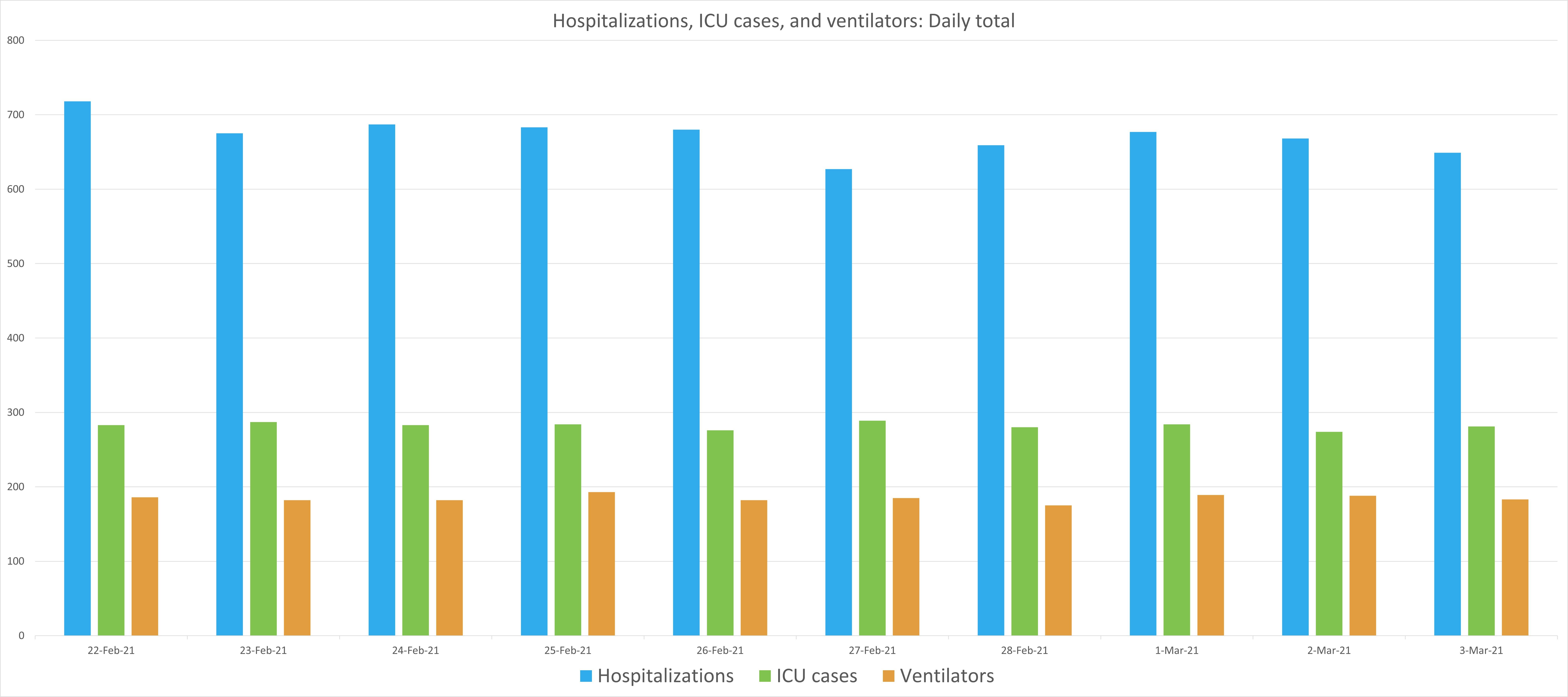 JMM COVID Graph March 4