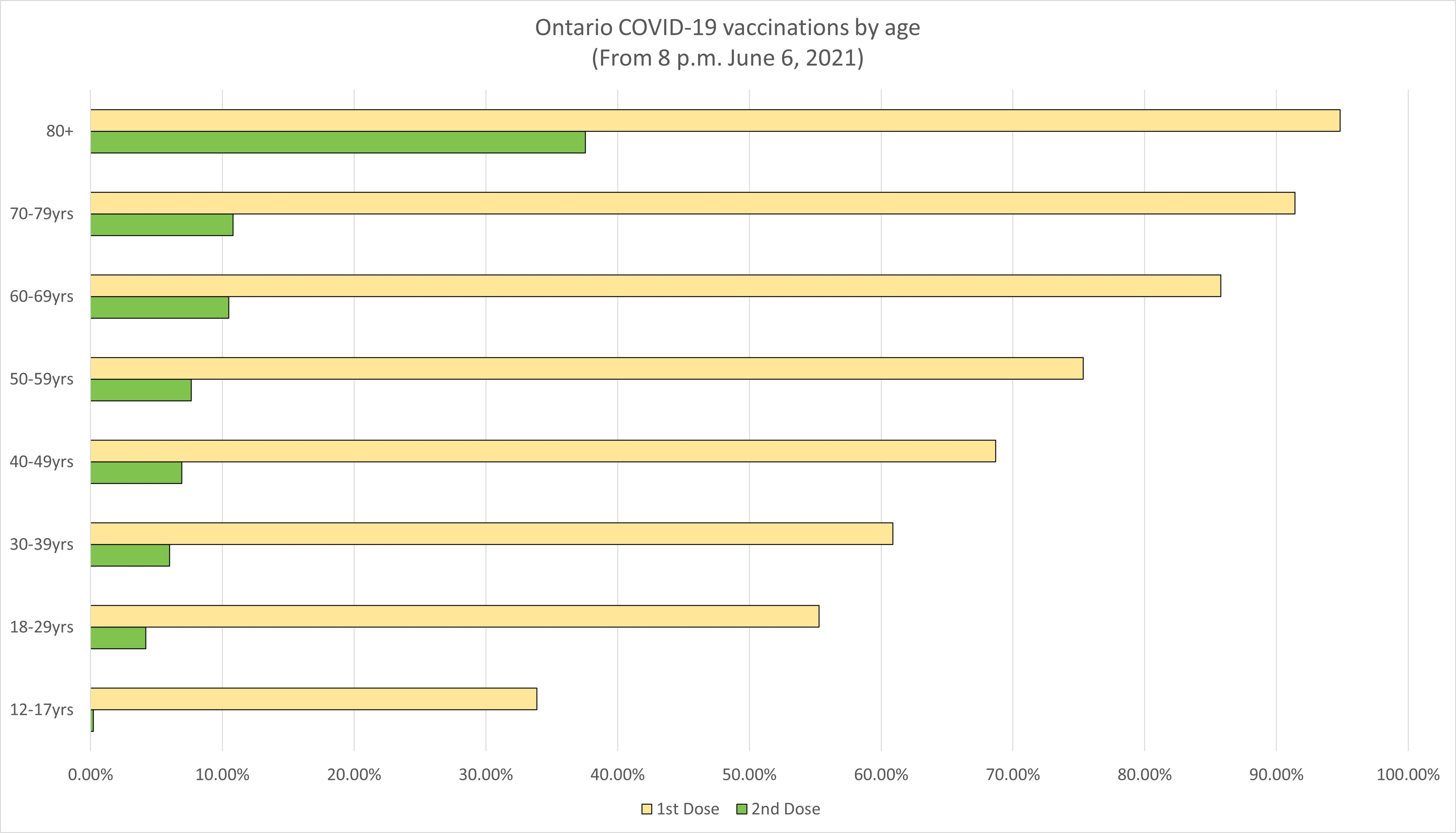 Graph showing COVID-vaccination data by age in Ontario