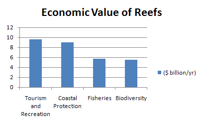 a graph showing the economic value of reefs for tourism and the food chain