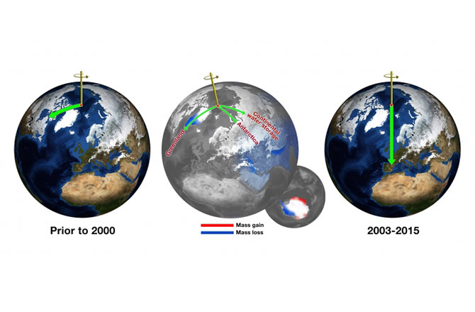 an illustration of three globes showing the North Poles shift that is taking place due to climate change