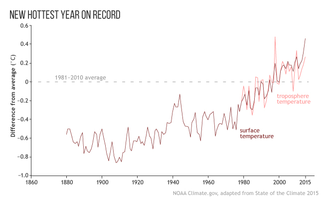 graph showing 2016 as the hottest year on record