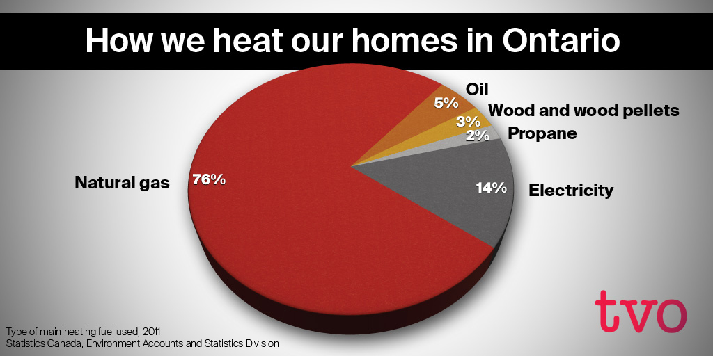 "pie chart showing ""how we heat our homes in Ontario"""
