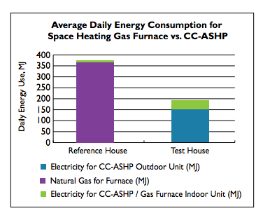 Graph showing energy consumption from furnace heating versus air pump.