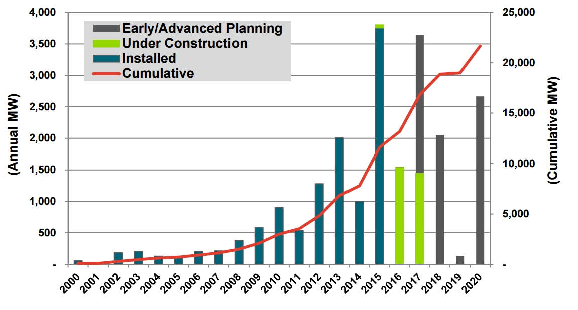 A graph projecting cumulative megawatt growth of off-shore wind from 2000 to 2020.