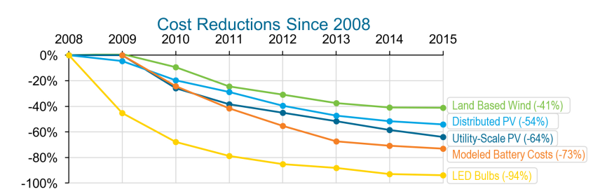 clean energy cost reductions since 2008