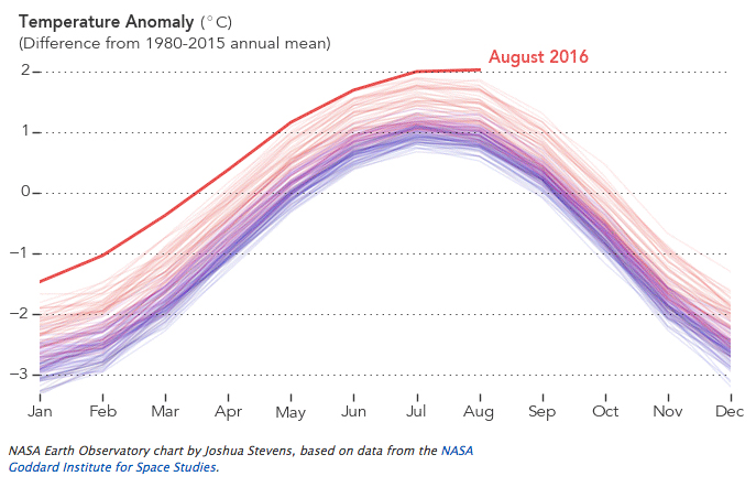 temperature anomoly between 1980 and 2015