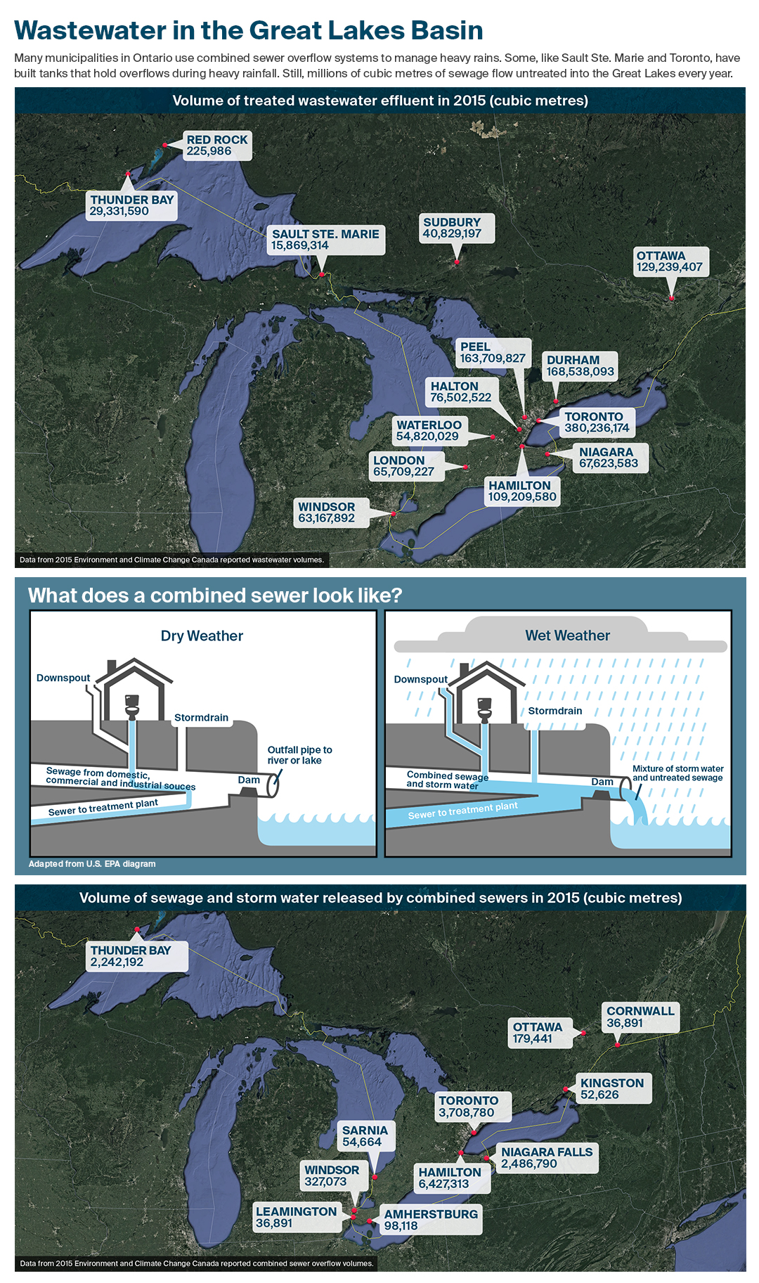 Wastewater in the Great Lakes infographic
