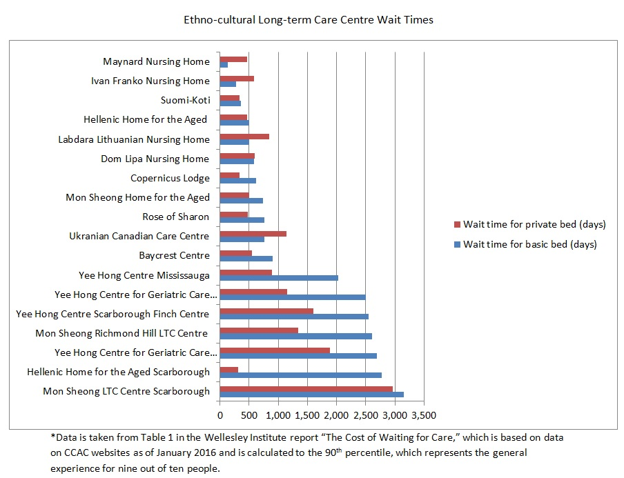 graph showing Ontario ethno-cultural care home wait times