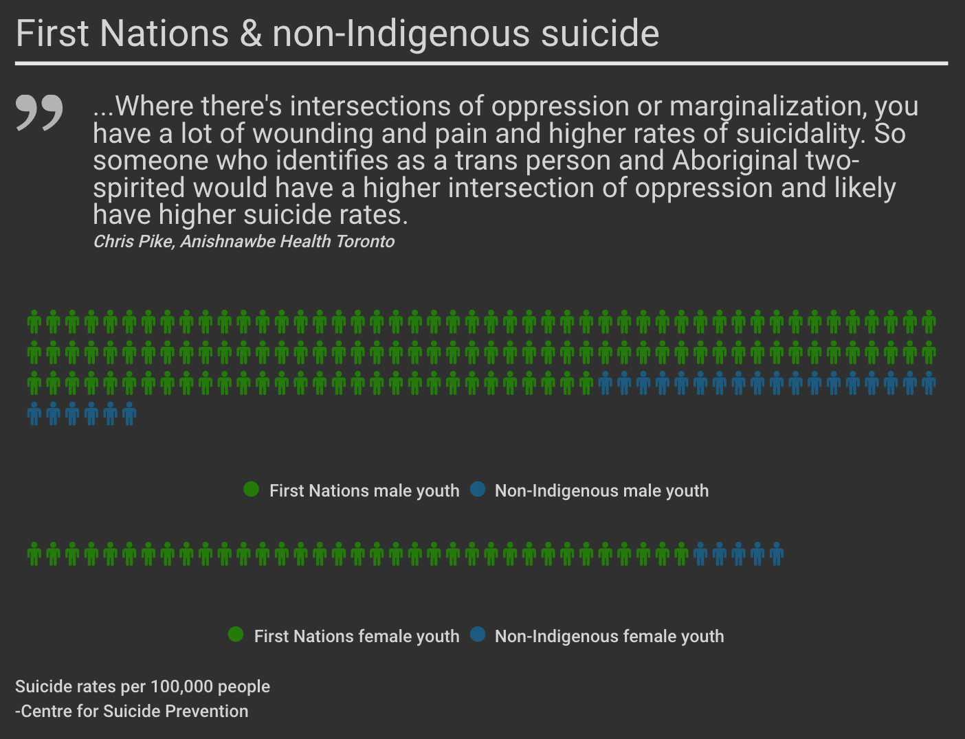 An infographic on First Nations and non-indigenous suicide