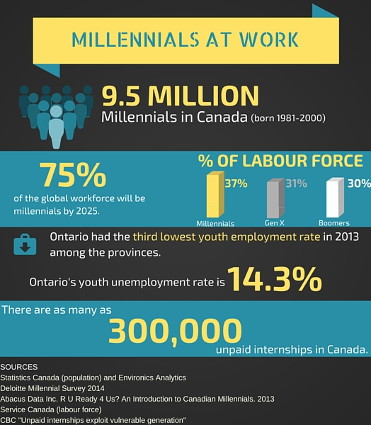 a chart showing data on Canadian millennials in the workplace