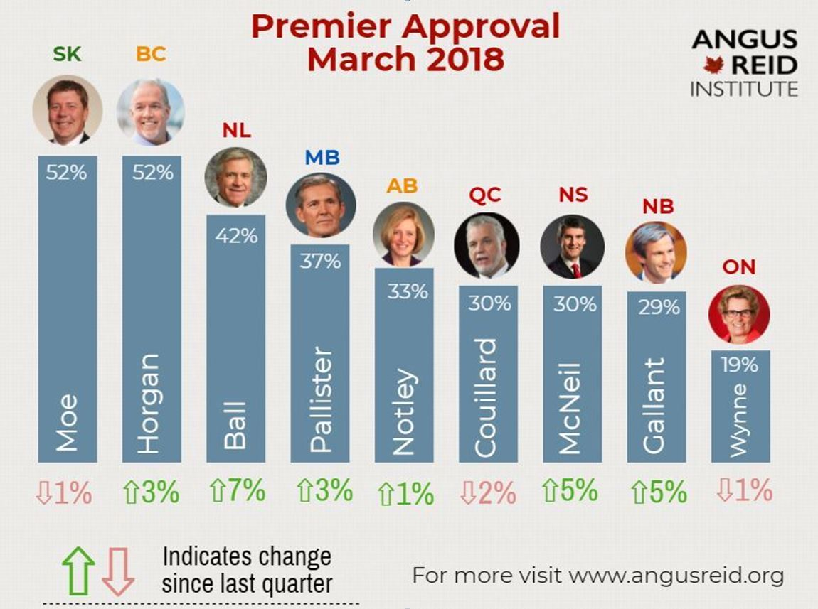 a chart showing approval for provincial premiers across Canada