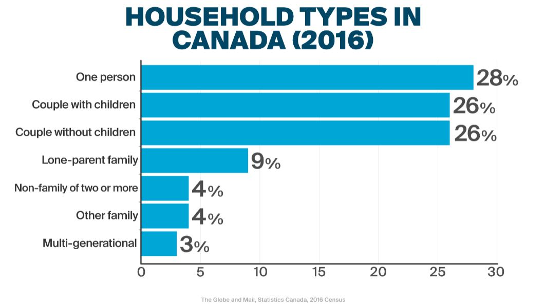 Canadian family household census statistics from 2016