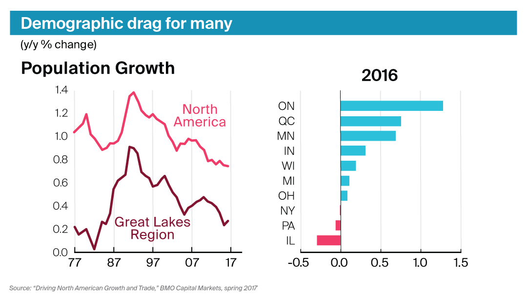 chart showing demographics of Great Lakes region