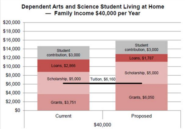 Chart from government budget backgrounder showing how the hypothetical Alejandro's education would be funded.