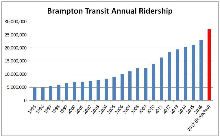 Brampton transit ridership chart