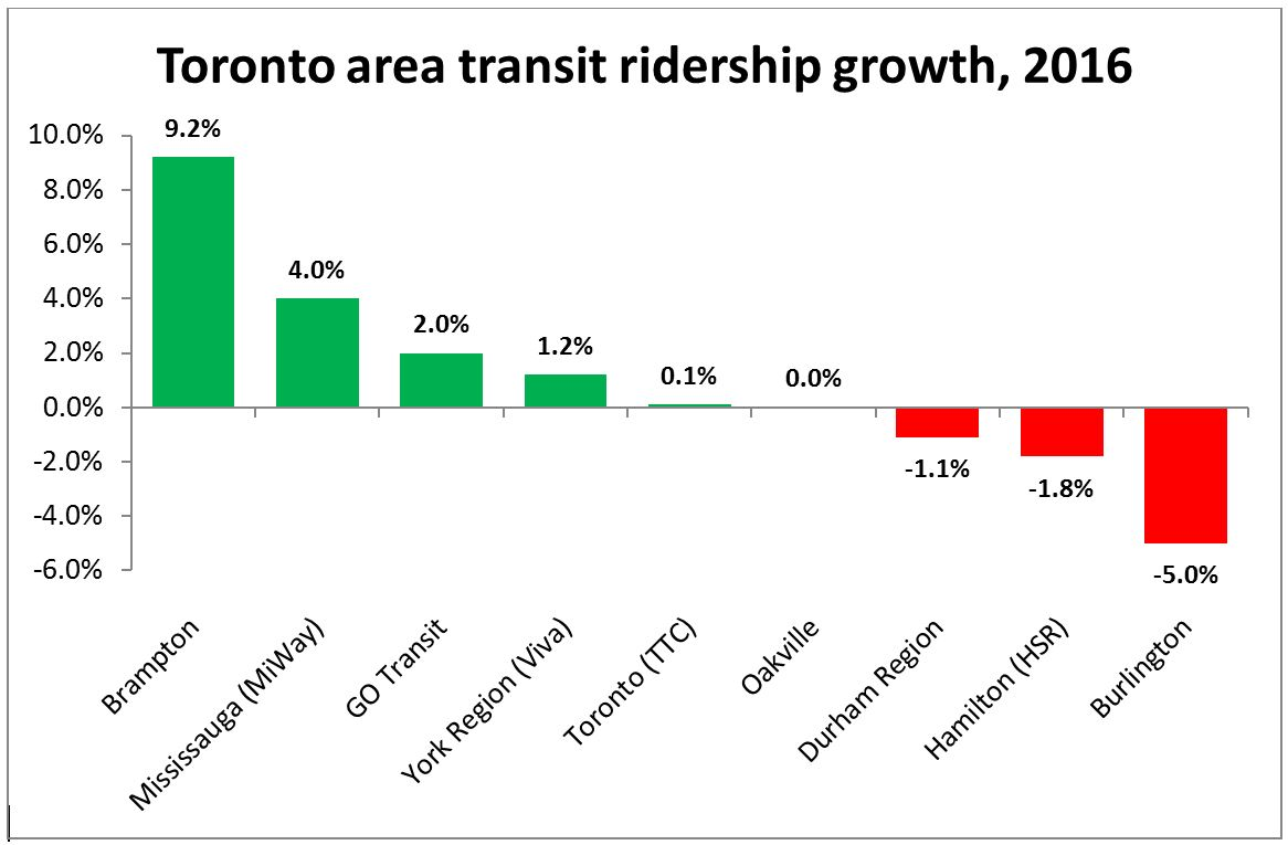 GTA transit ridership growh