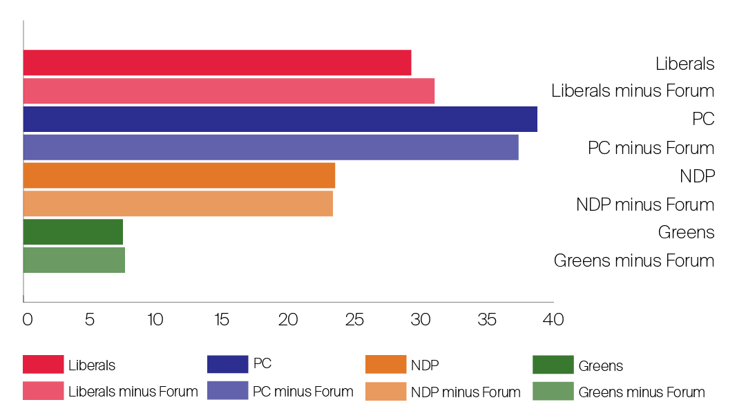 average polling in Ontario prior to the 2018 election