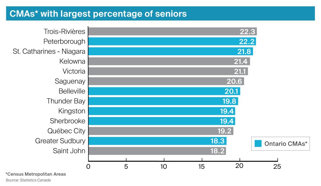 Census statistics measuring seniors in Canadian municipalities