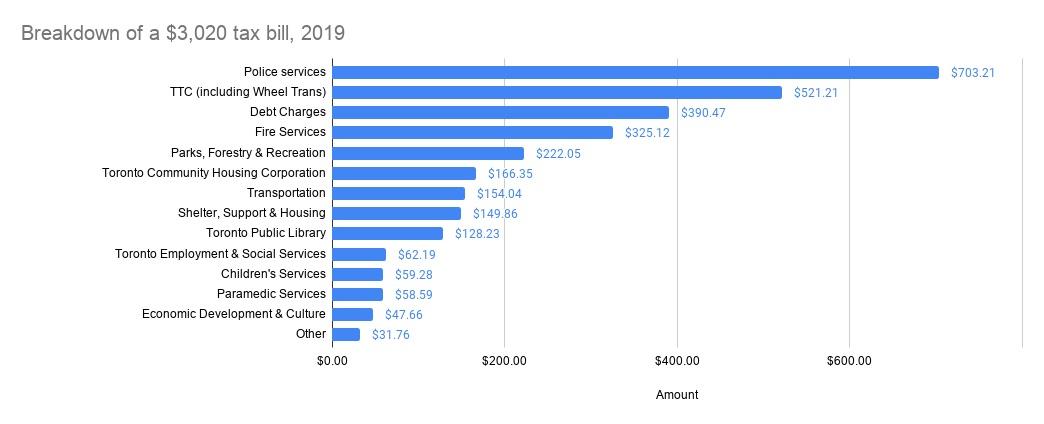 breakdown of a 2019 tax bill