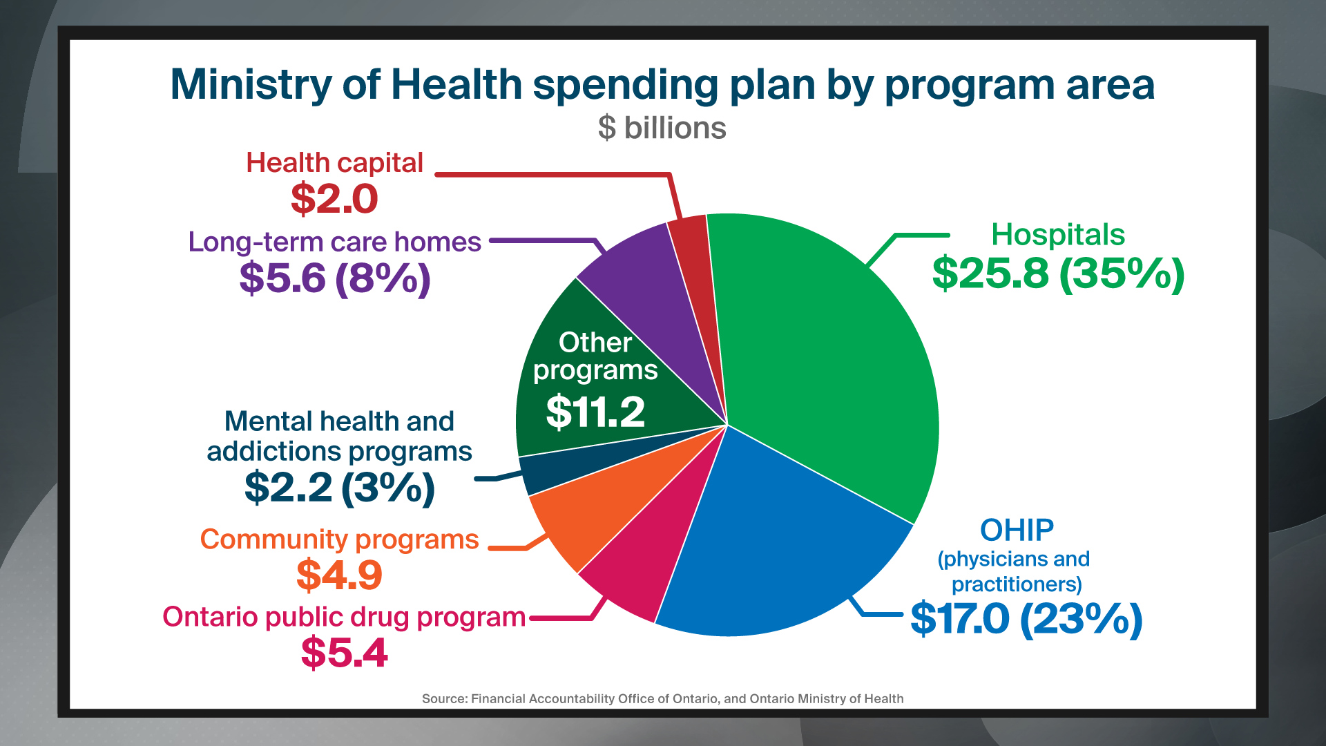chart showing health-care spending