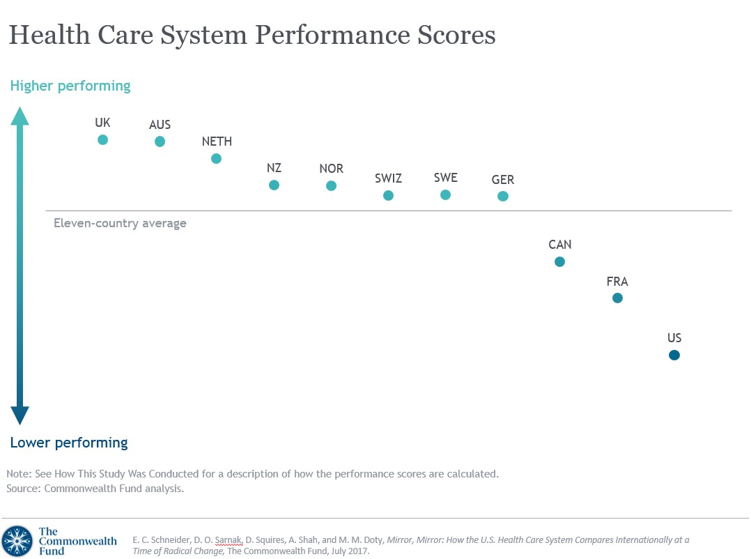 Chart showing Canada ranking 9th in a comparison of health care systems.
