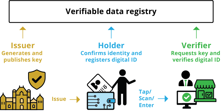 """graphic titled """"verifiable data registry"""""""