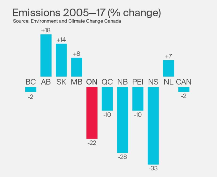 graph showing greenhouse-gas emissions