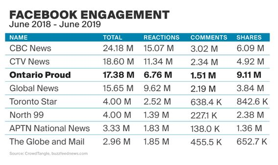 "Chart titled ""Facebook engagement: June 2018-June 2019."" Shows Ontario Proud in 3rd place, behind CBC and CTV, and ahead of Global News, Toronto Star, North 99, APTN, and The Globe and Mail"
