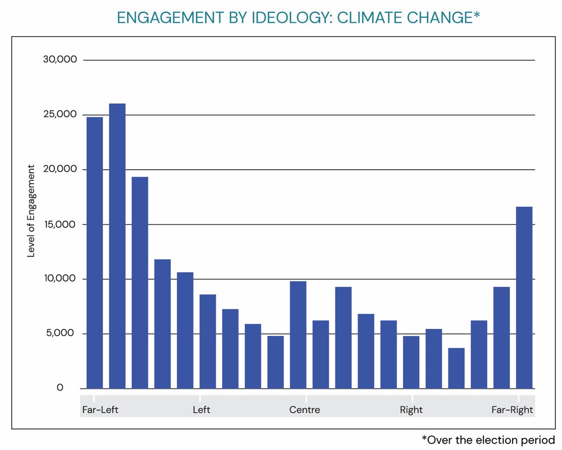 chart: engagement by ideology