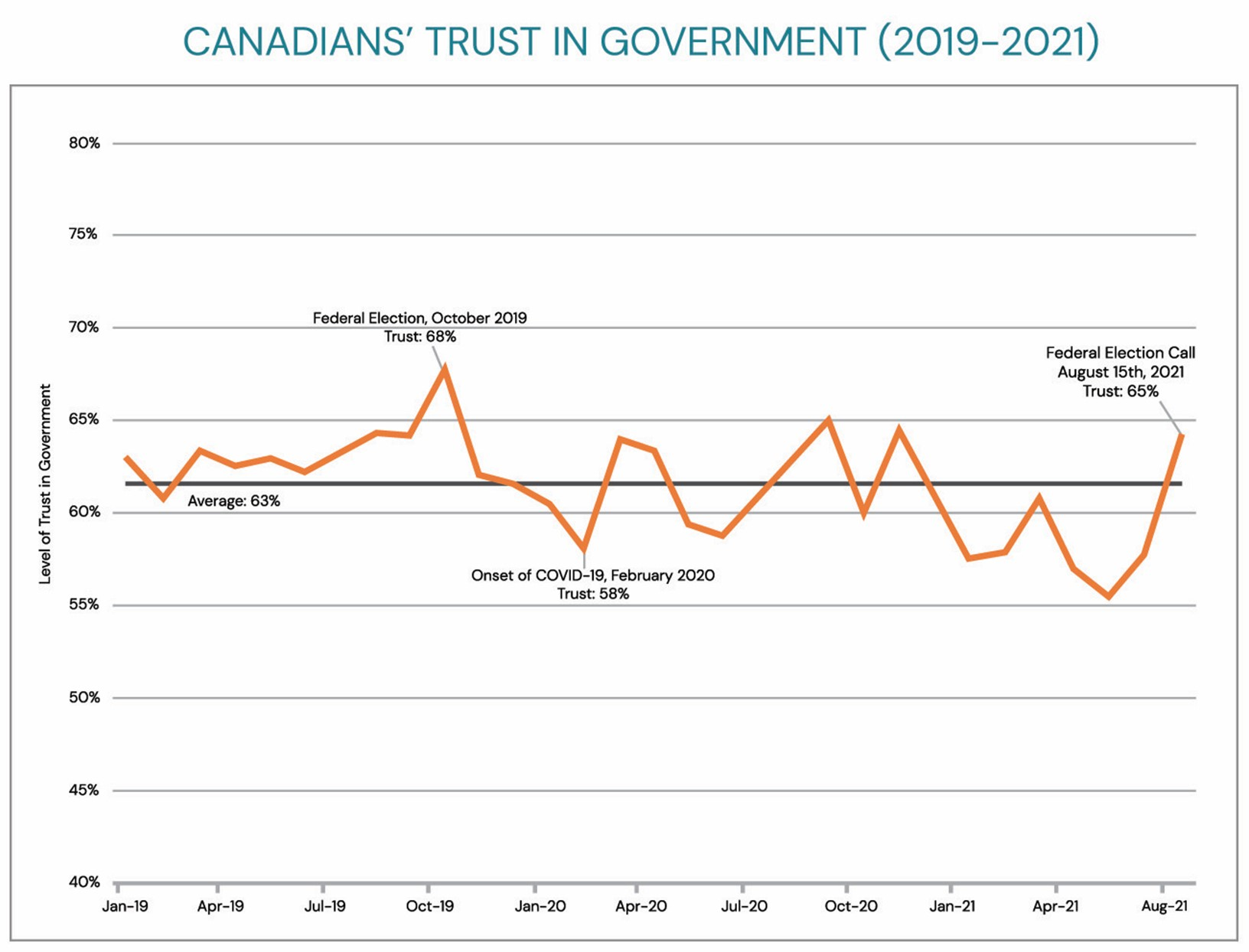 chart: trust in government