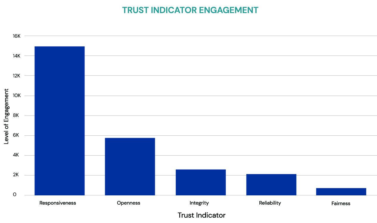 engagement tracker