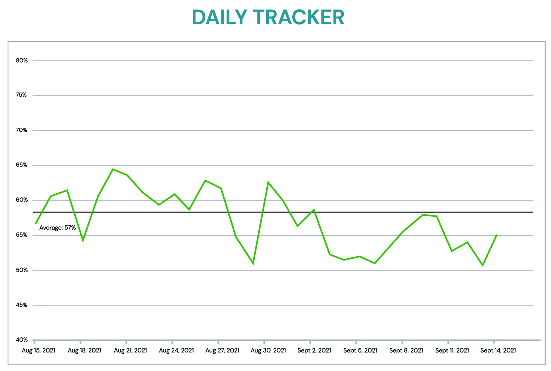 daily trust tracker