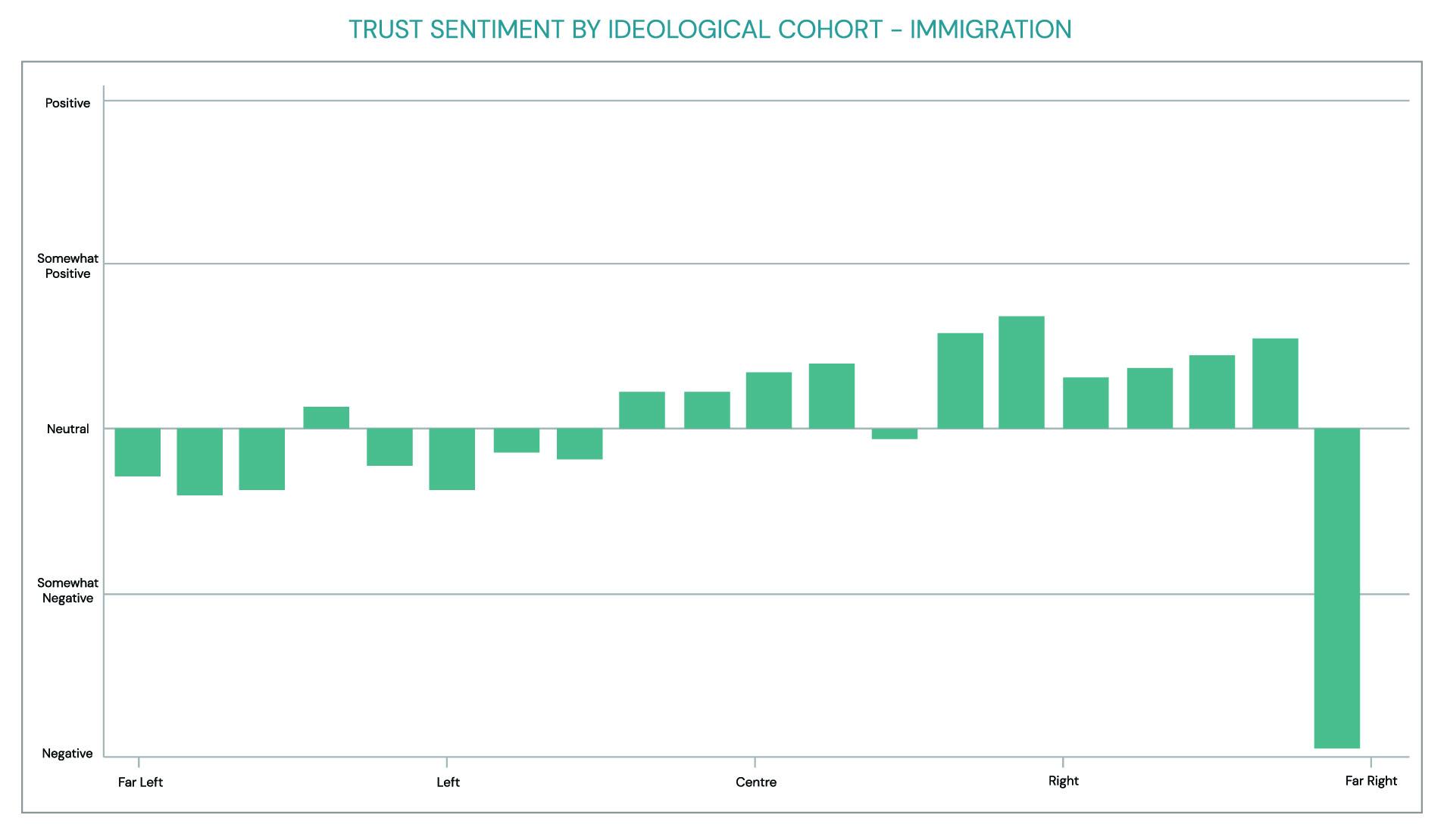 trust sentiment by ideological cohort: immigration