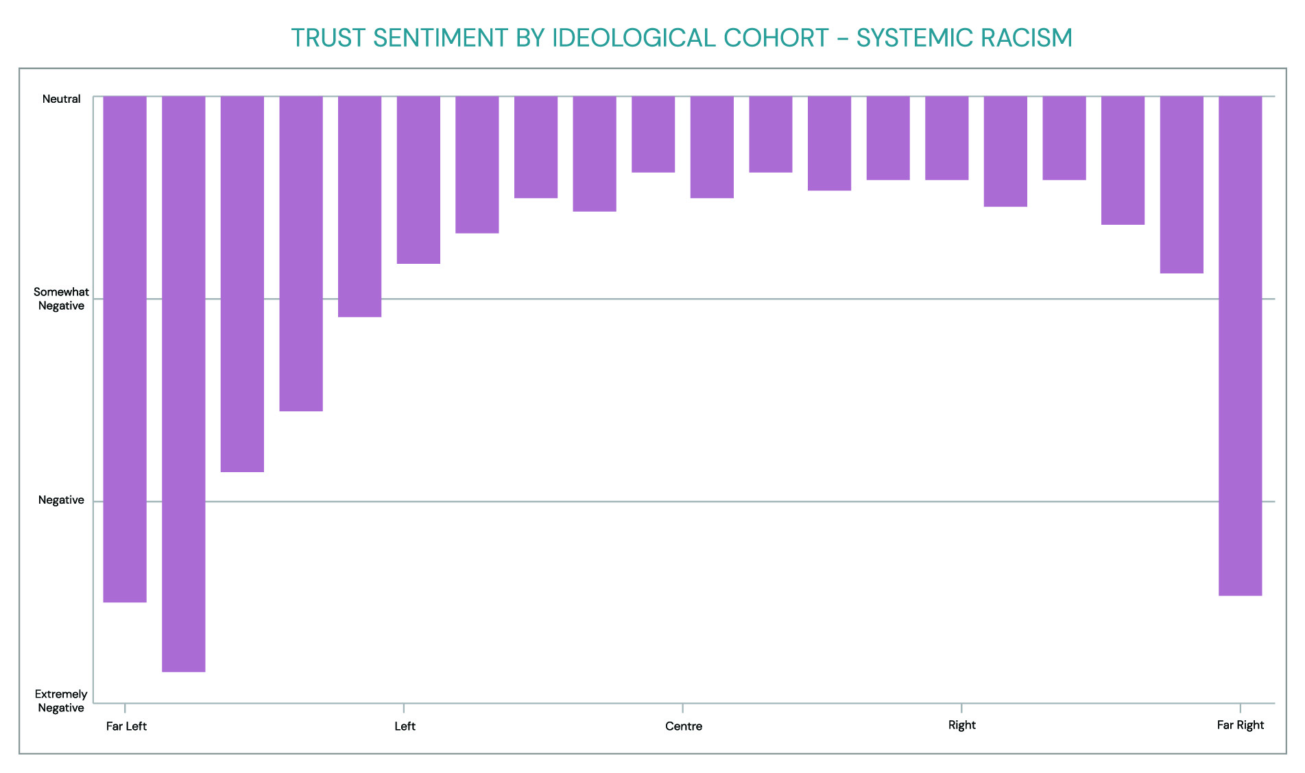 trust tracker: systemic racism