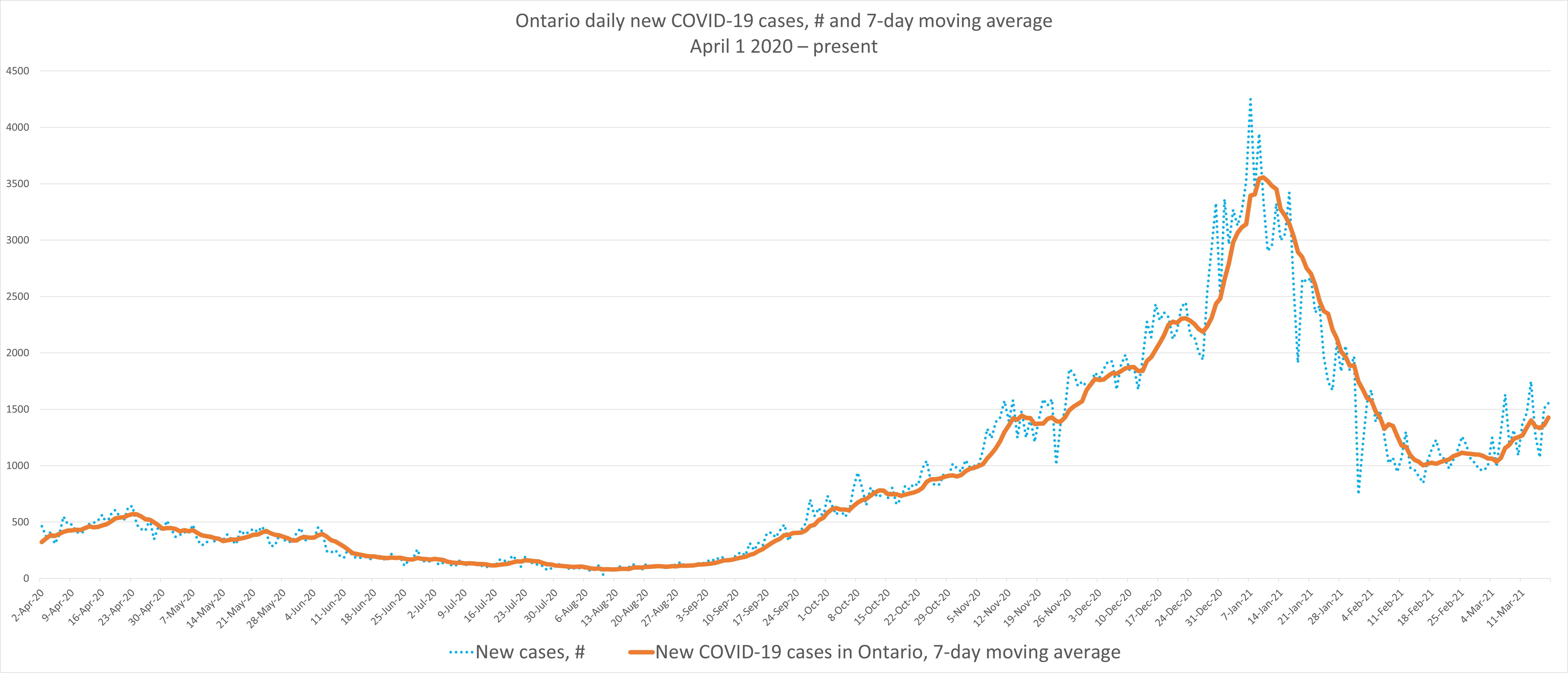 JMM COVID-19 Graph March 18