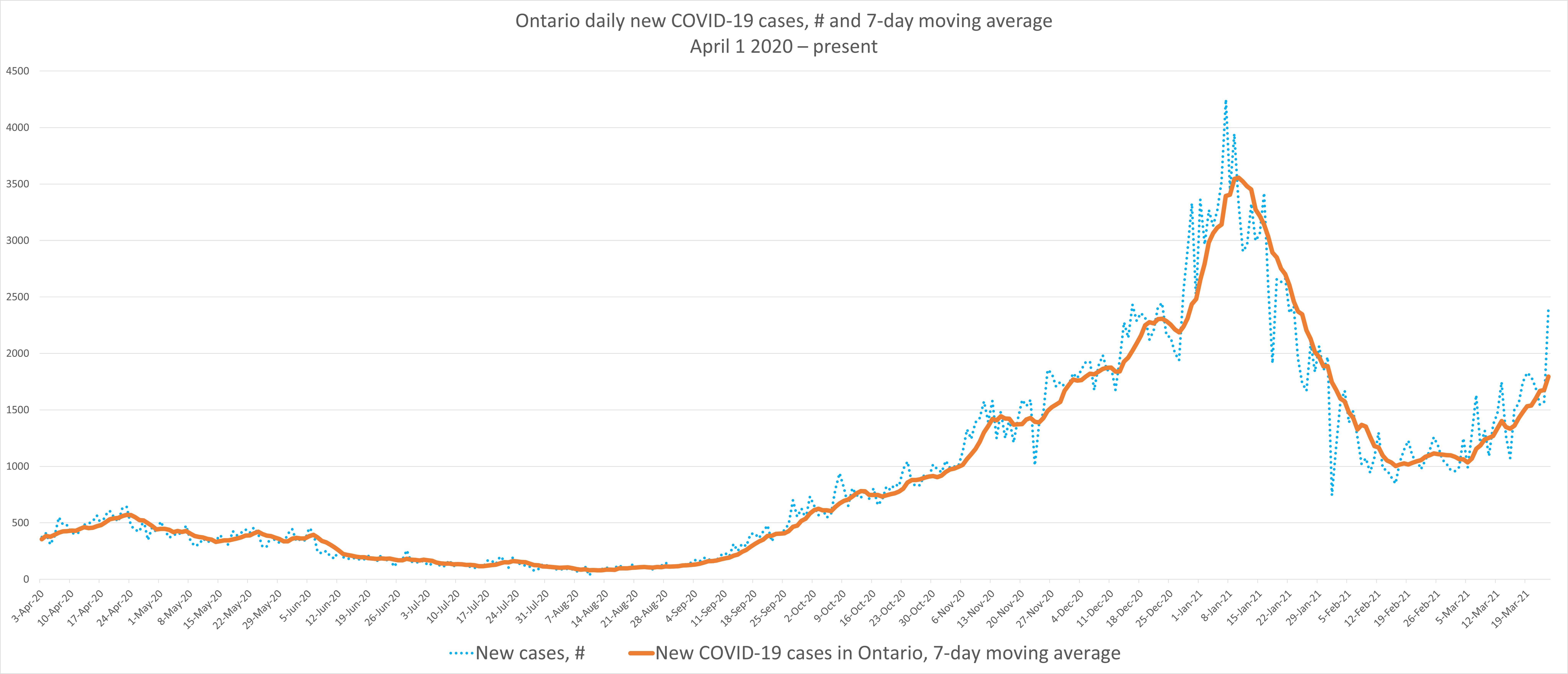 JMM COVID Graph March 25