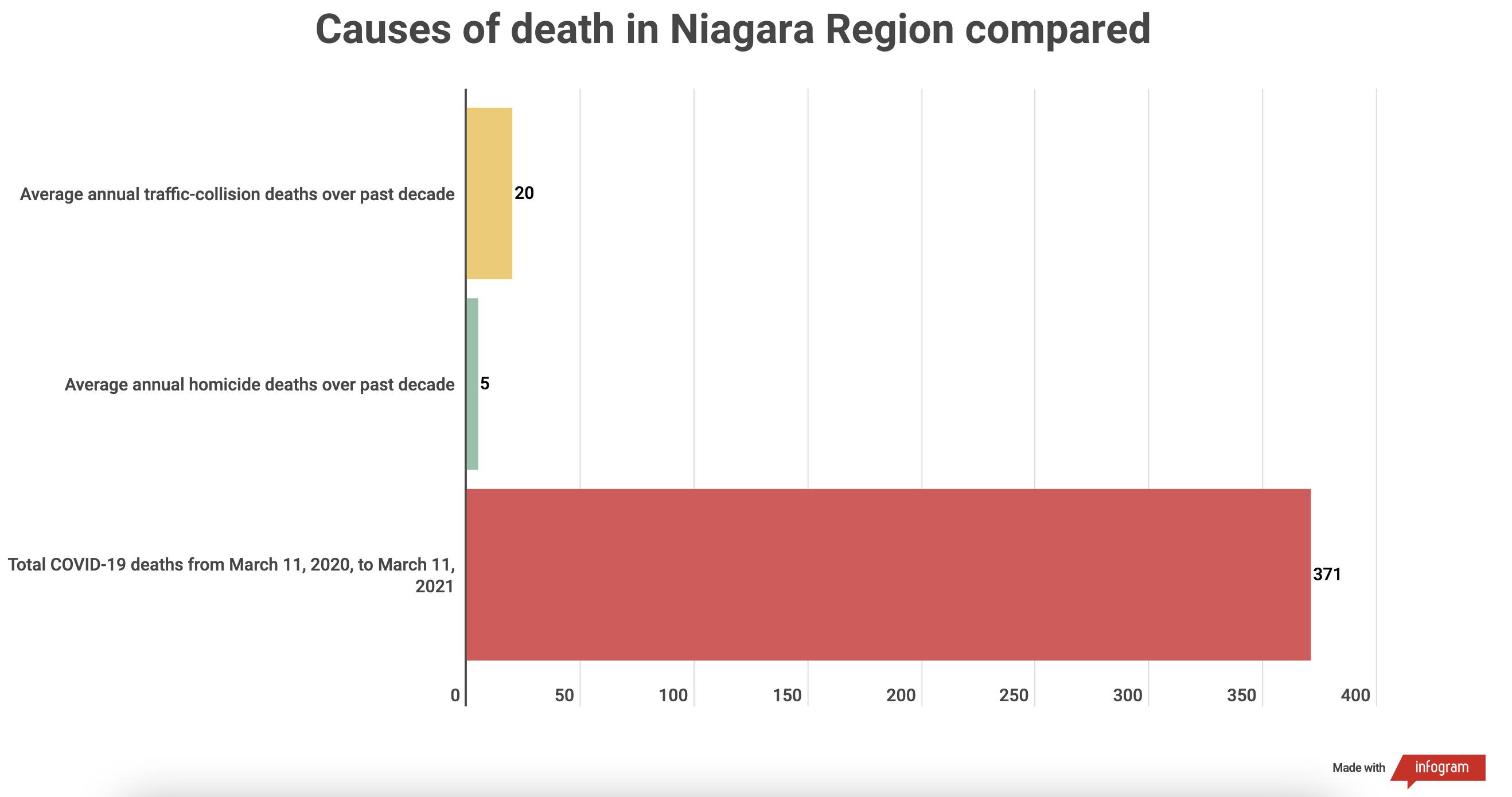 bar chart comparing causes of death in Niagara Region