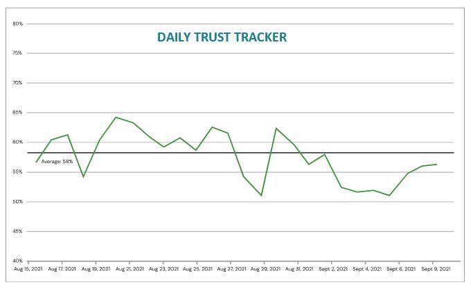 chart: daily trust tracker