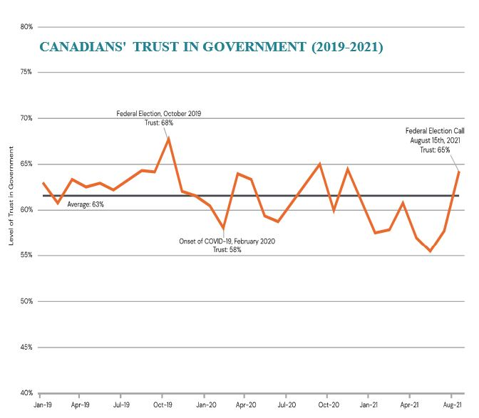 chart titled Canadians' trust in government, 2019-21