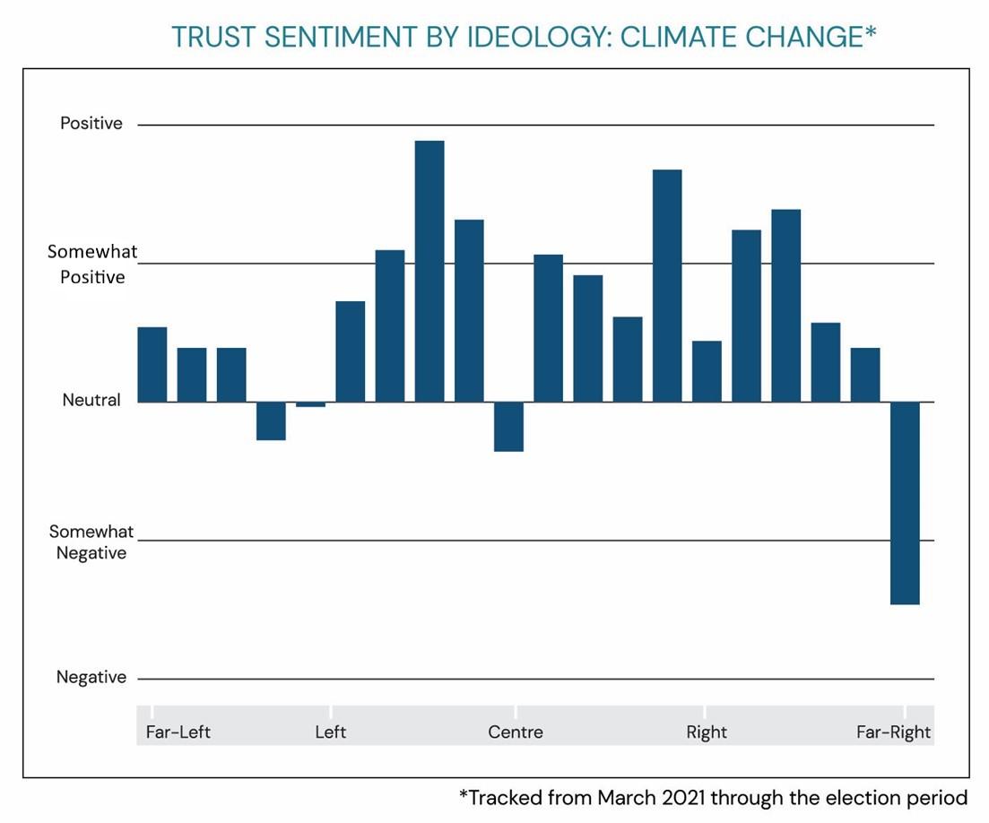 chart showing levels of trust sentiment