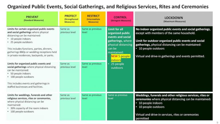 chart showing public-health restrictions for public events, social gatherings, and religious services from the article Here are Ontario's new COVID-19 restrictions