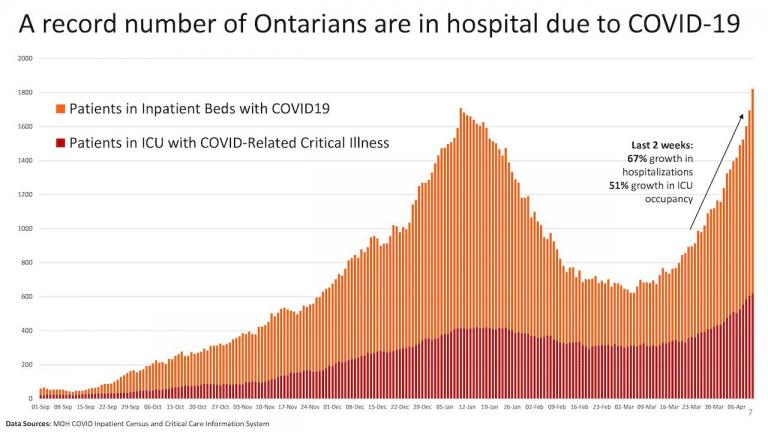 chart showing the number of COVID patients in Ontario hospitals