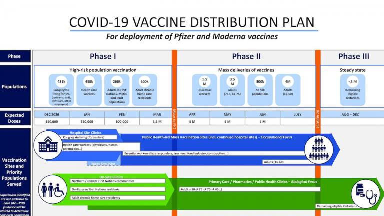 slide from the government's technical briefing on vaccinations