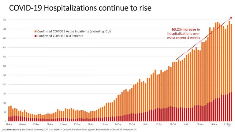 chart showing the rise in COVID-19 hospitalizations in Ontario from the article  Here's the latest COVID-19 modelling for Ontario