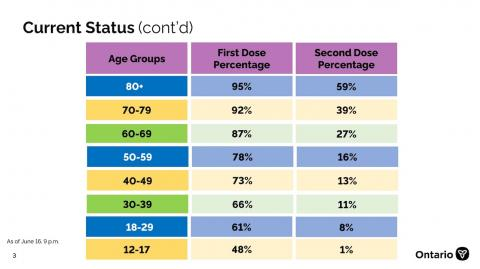 chart showing Ontario's current vaccination status