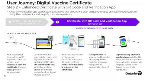 "graphic showing ""User journey: Digital vaccine certificate"""