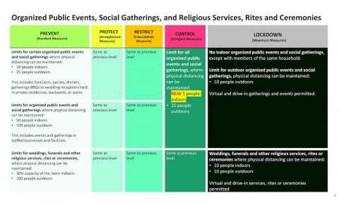 chart showing public-health restrictions for public events, social gatherings, and religious services